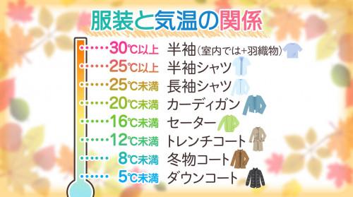 気温 服装